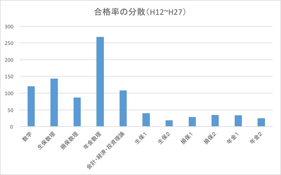 合格率の分散(H12〜H27)