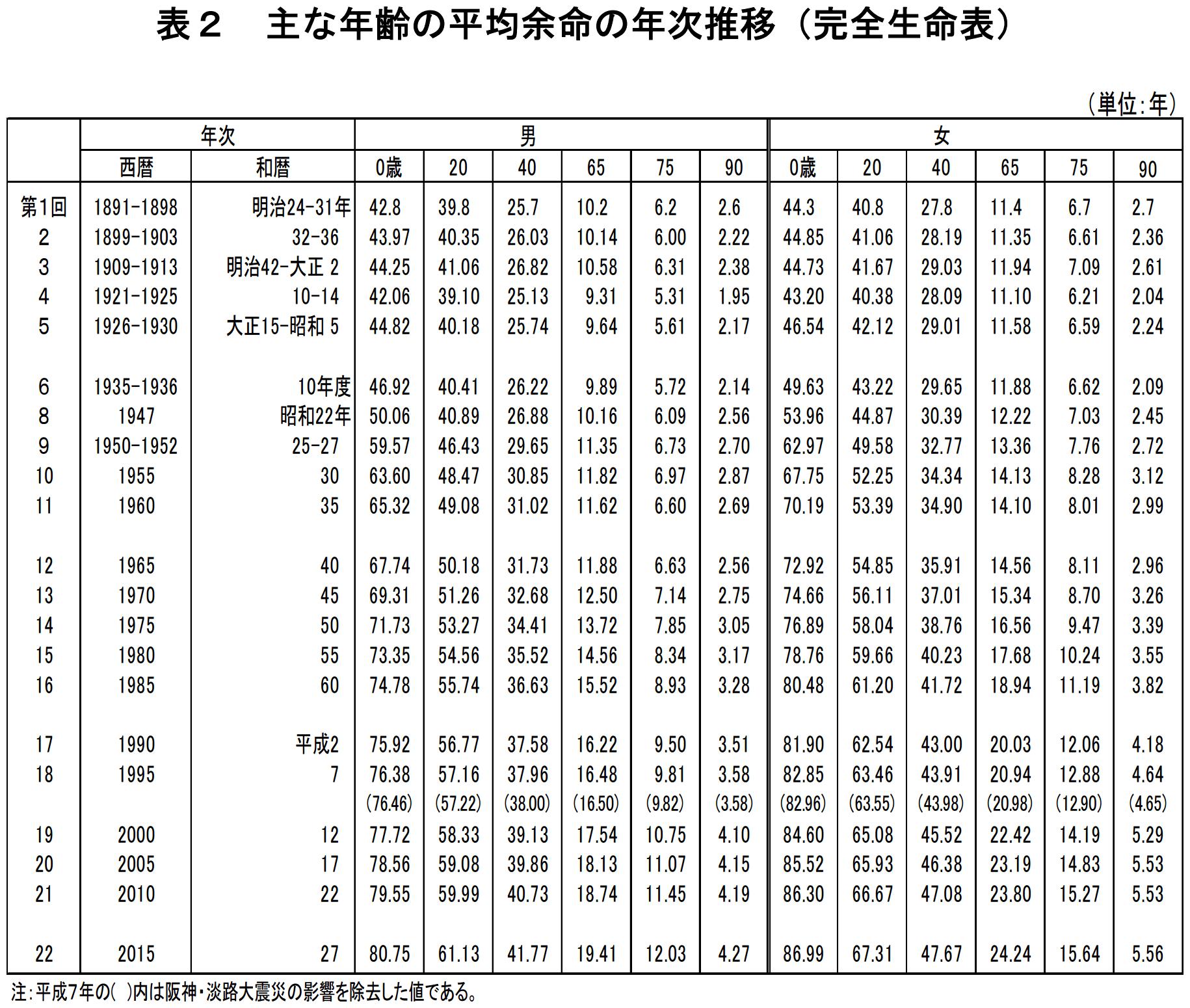 主な年齢の平均余命の年次推移(完全生命表)